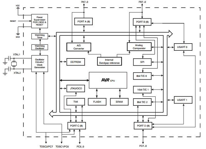 atmel atmega644p-20mu 8-bit microcontroller